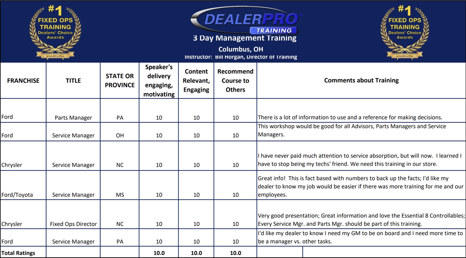 dealer pro document